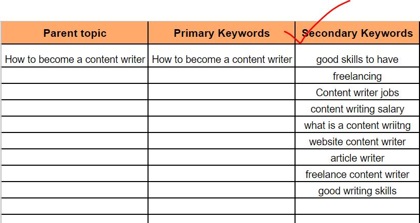 secondary keywords