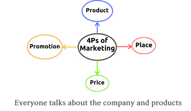 4ps of content marketing