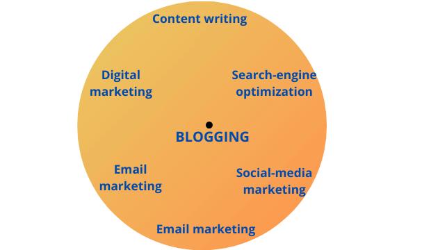 start blogging to learn digital marketing