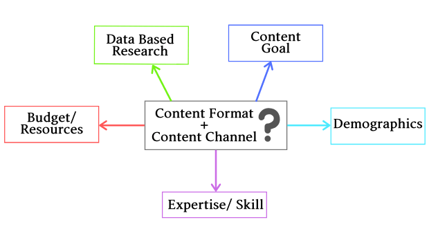 Best ways to understand the right content format for business