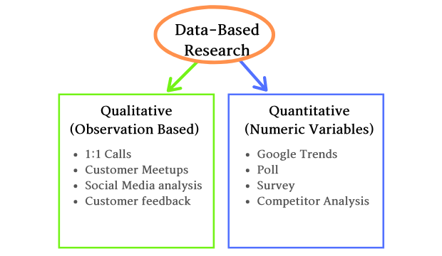 Data based customer research