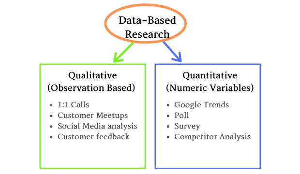 Data based customer research