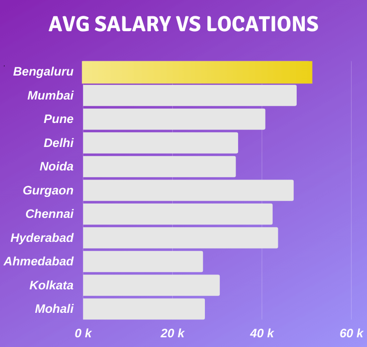 Average salary of digital marketers in india