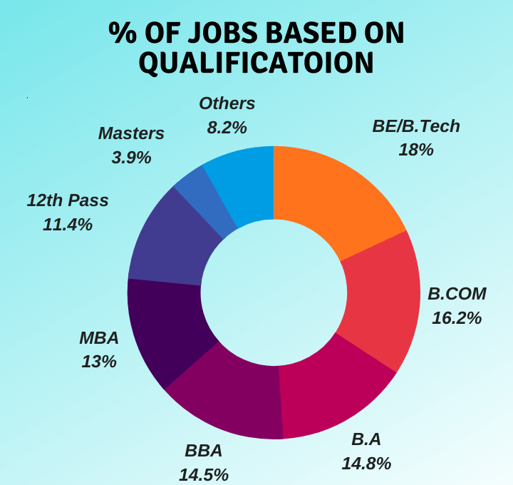 percentage of online marketing jobs in India based on qualification