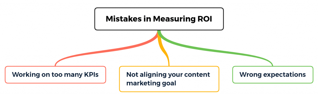mistakes in calculating the ROI