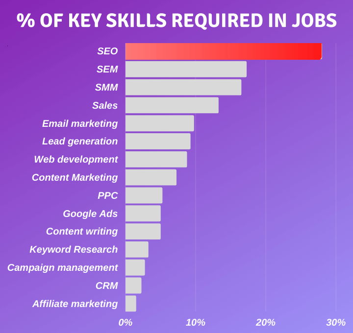 key skills for digital marketers
