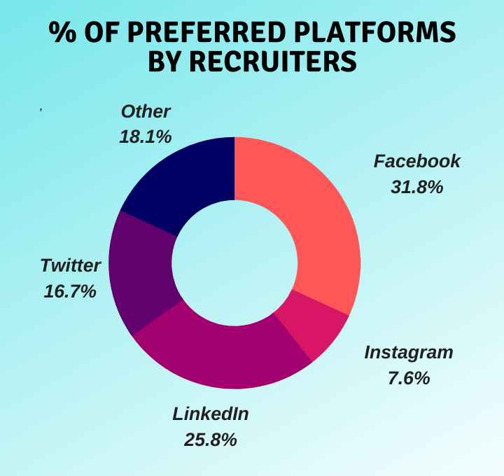 most popular in-demand social media channels for marketers