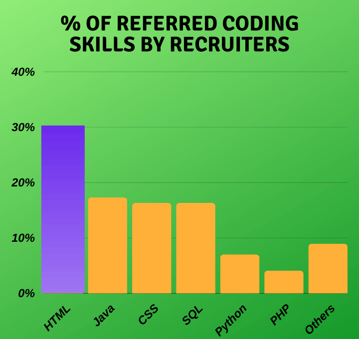 in-demand coding skills for marketers