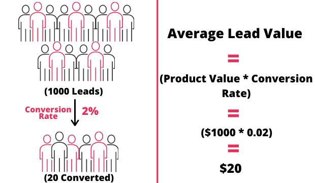 Calculating average lead value
