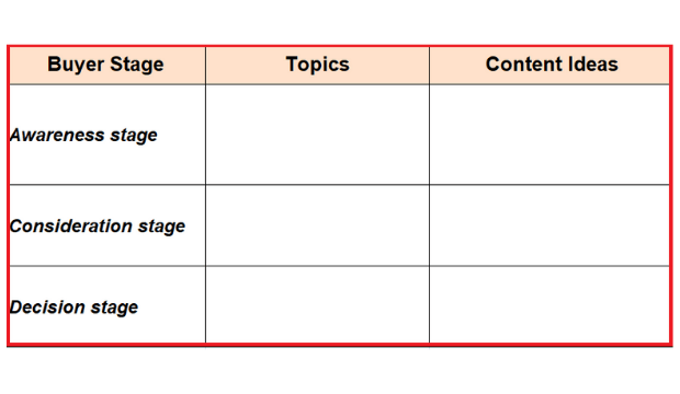 content ideas for buyer's journey