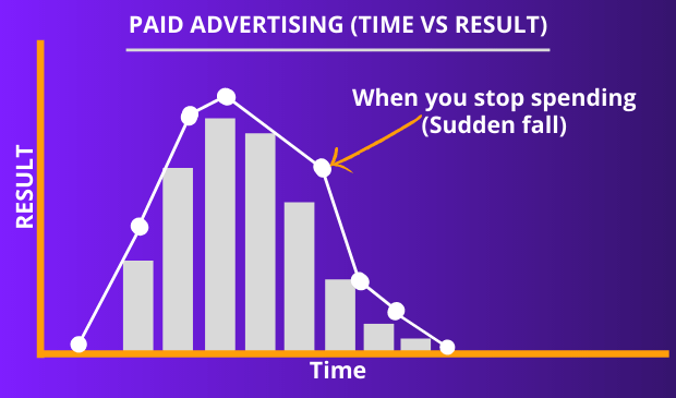 sudden fall in paid advertising