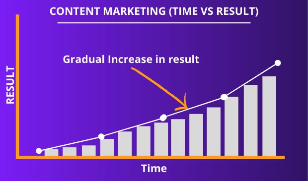 Content marketing gives result gradually