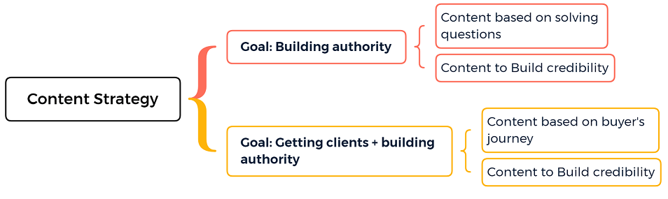 Content Strategy for build your brand