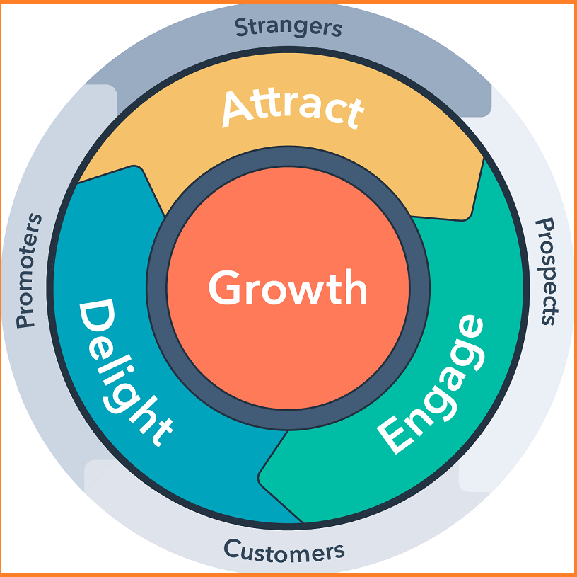 attract, engage, delight model