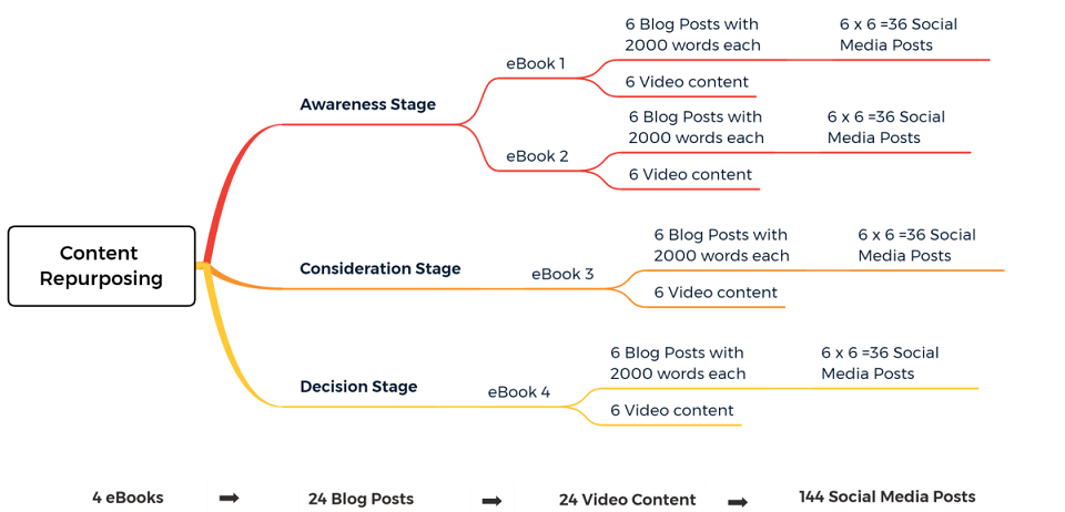 content repurposing guide