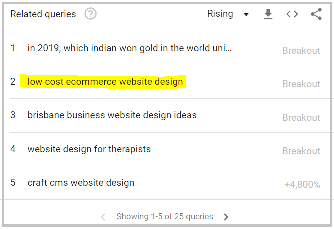 related queries in Google trends