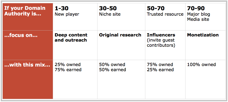 write for authoritative sites in blogging
