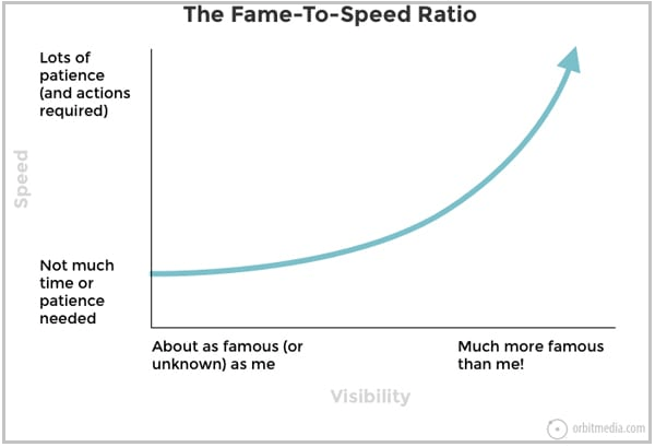 The fame to speed ratio by Orbit Media