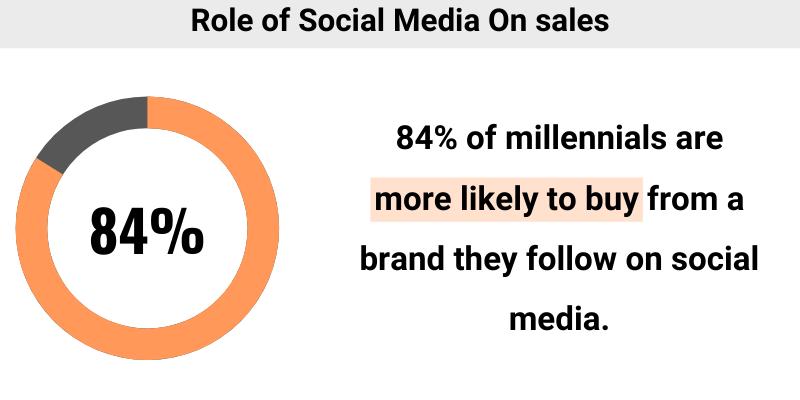role of social media on sales statistics