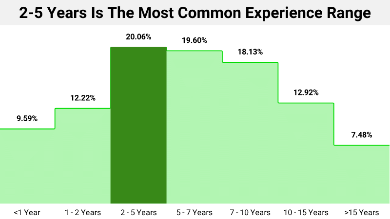 2-5 Years Is The Most Common Experience Range