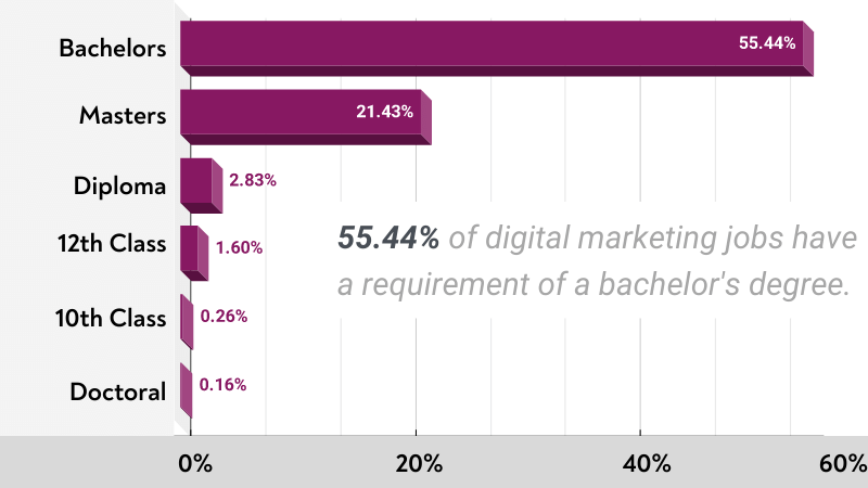 55 out of 100 digital-marketing-jobs-have-a-requirement-of-a-bachelors-degree.