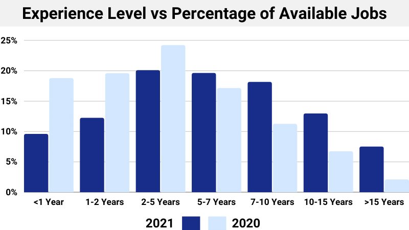Experience Level vs Percentage of Available Jobs
