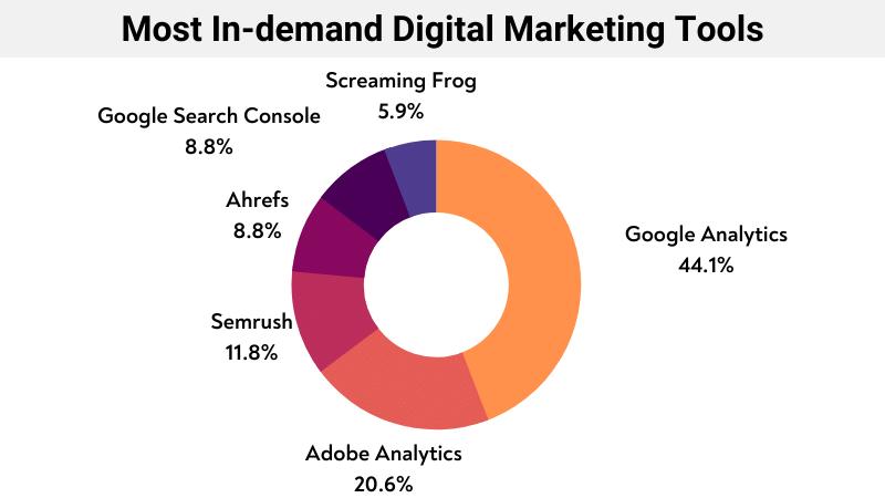 Most In-demand Digital Marketing Tools