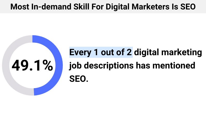 Most In-demand Skill For Digital Marketers Is SEO