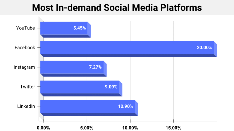 Most In-demand Social Media Platforms
