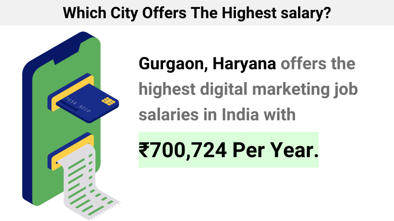 Which City Offers The Highest salary_