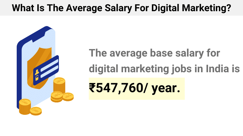 The average salary of digital marketers in India