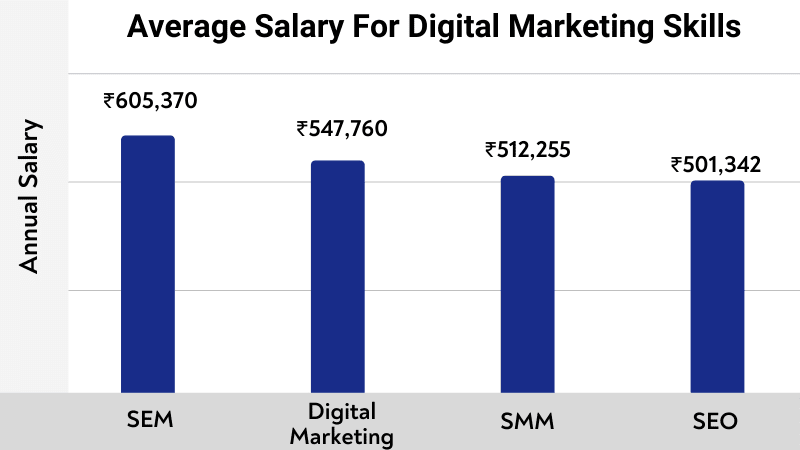 average salary for digital marketers