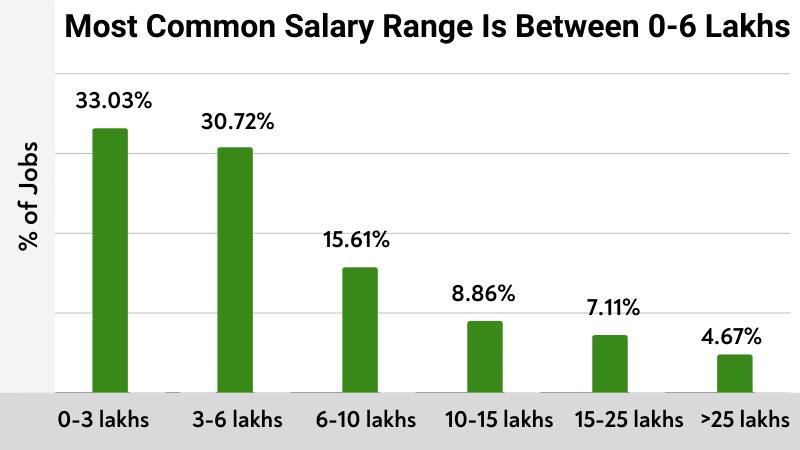 Most Common Salary Range Is Between 0-6 Lakhs